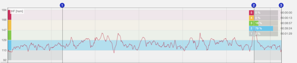 polar loopprogramma snelheid verbeteren door te lopen op hartslag